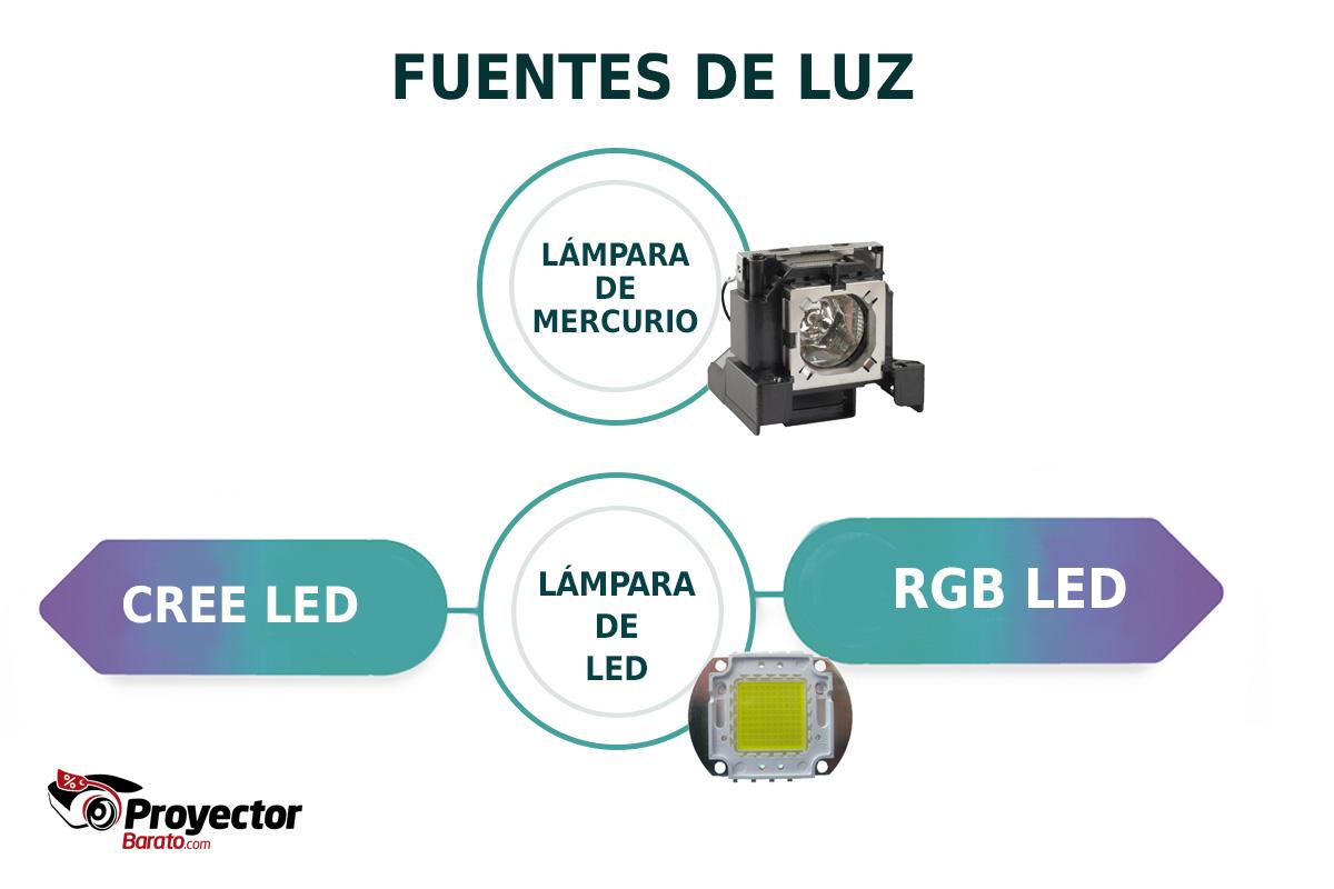 Tipos de fuente de luz en un proyector.