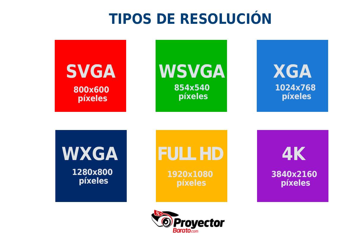 Tipos de resolución: SVGA, FULL HD WSVGA, XGA, WXGA Y 4K.