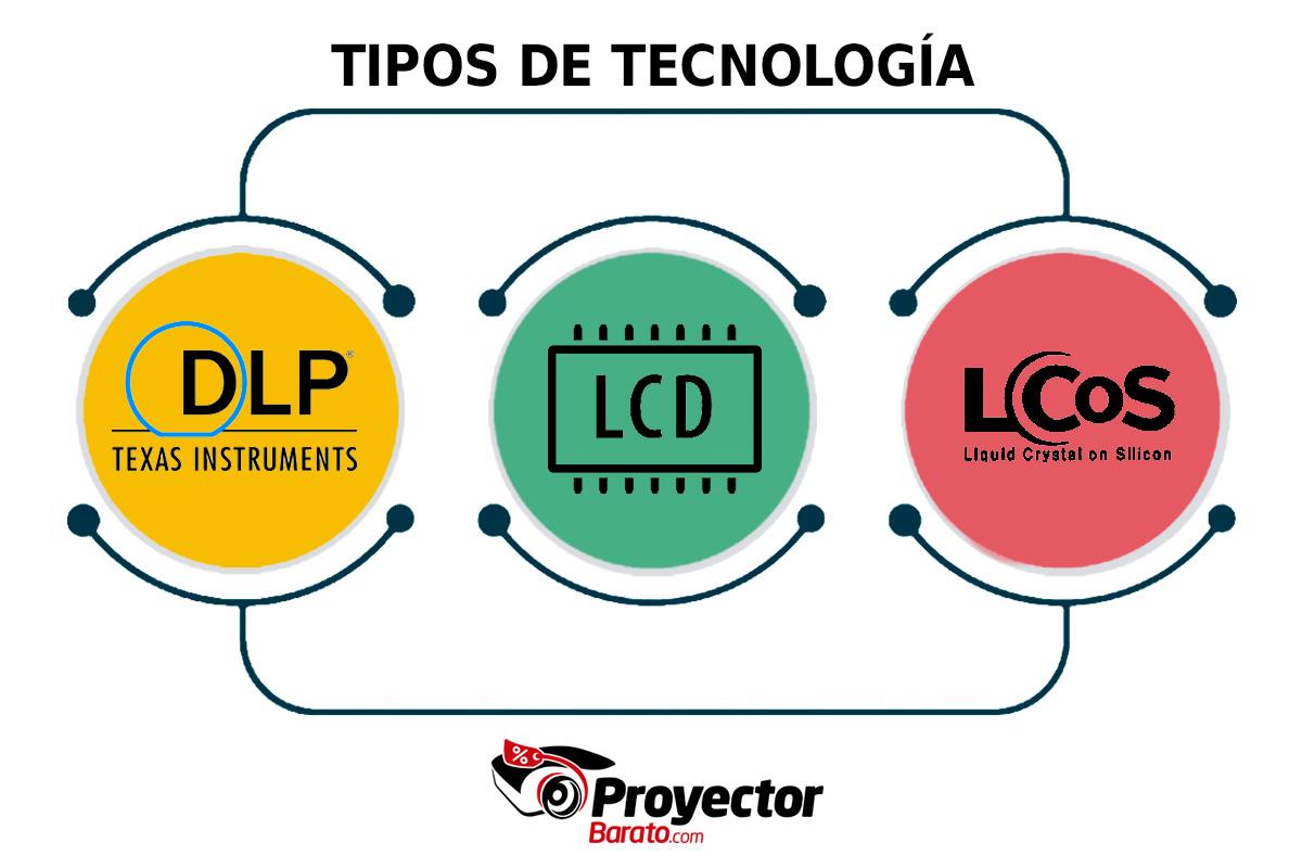 Tipos de tecnología en los proyectores