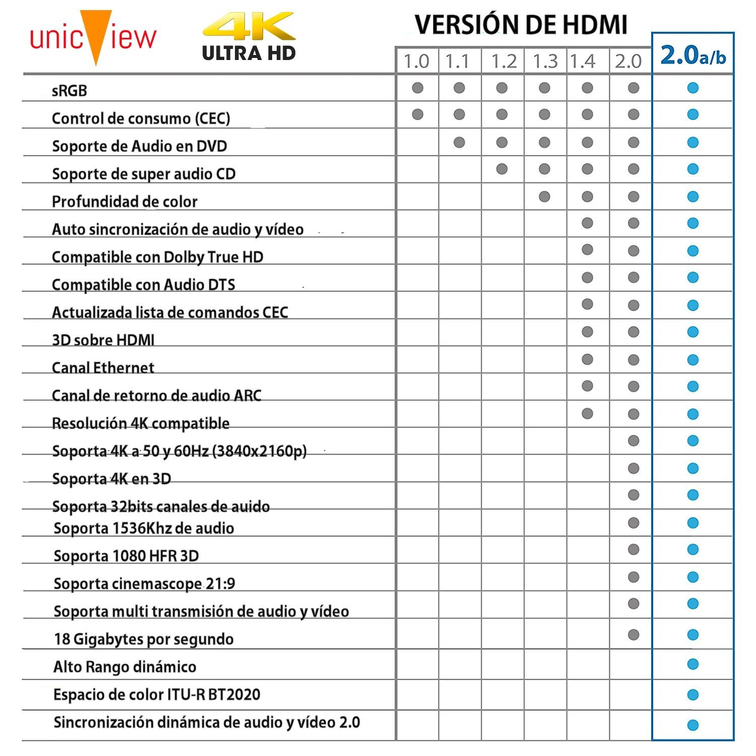 hdmi 2.0 modelo unicview